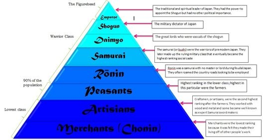 vertical structure of japanese society A third feature typical of japanese socialization is how the development of  of  view why the japanese society is so well knit together in vertical structures by.